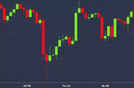 Market Wrap: Bitcoin testet $9K, da der Markt mit Unsicherheit kämpft